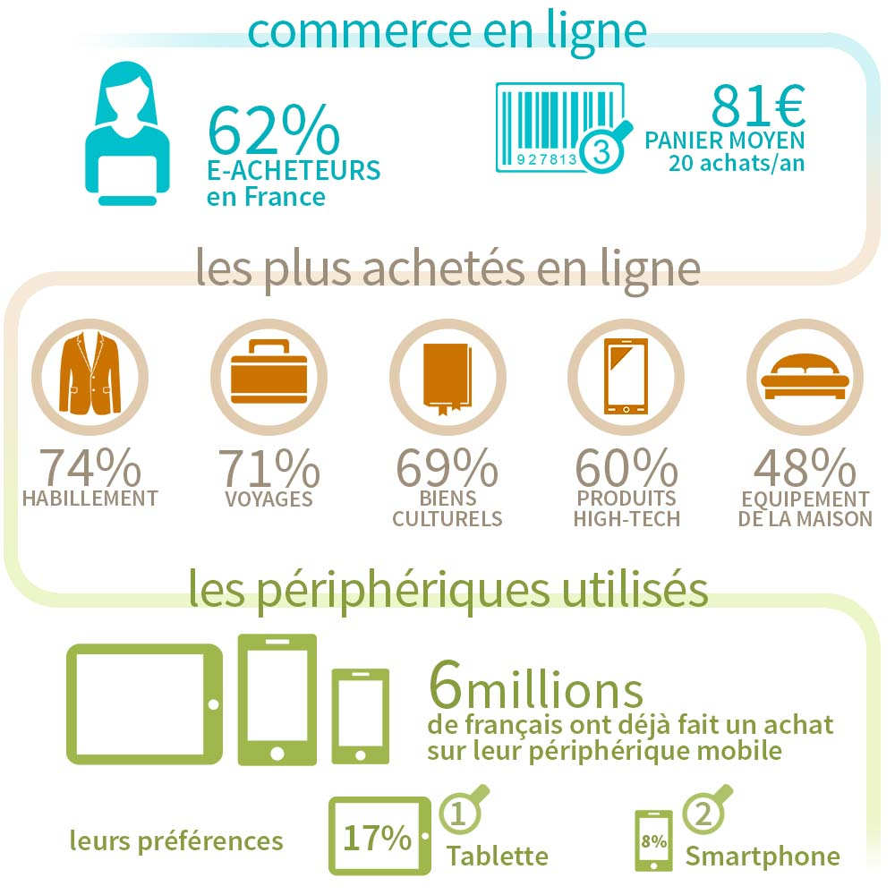 Ekyao Business Print-Marketing. Le e-commerce en France